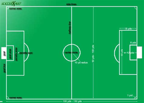 150 meters to yards soccer field soccer pitch soccer field of play football