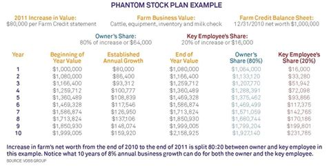 Deferred Gratification Agweb Com Phantom Stock Agreement Template