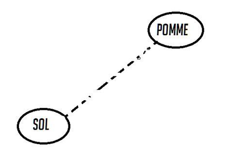 diagramme objet interaction 3eme dm d o i diagramme objets interactions exercice de