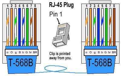 Kabel Data Cat 5e cat 5 6 en 7 kabelschema ict ondersteuning en webdesign utrecht
