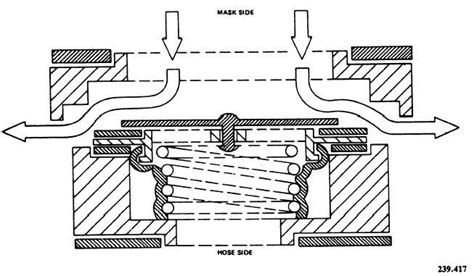 cross section view figure 4 20 cross sectional view of valve during exhalation
