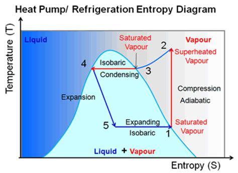 refrigeration cycle ts diagram refrigeration refrigeration t s diagram