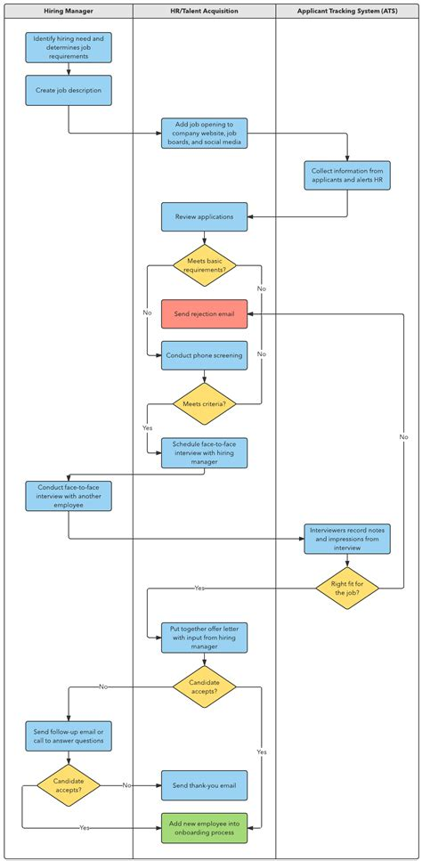 recruitment process flowchart how to build a recruitment process lucidchart