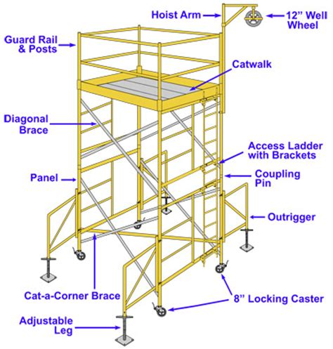 scaffold parts diagram scaffolding industry network scaffold towers set up and