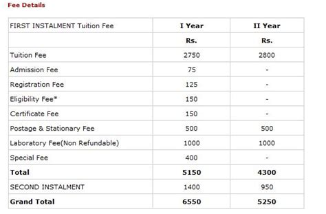 Mba Annamalai Distance Education Fee Structure by Annamalai Distance Education Msw 2018 2019
