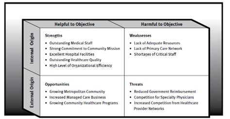 Research Paper On Healthcare Community Adminstrative by Healthcare Swot Analysis