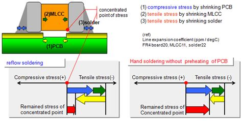 electrical stress capacitor are there any problems in performing manual soldering of multilayer ceramic capacitors are
