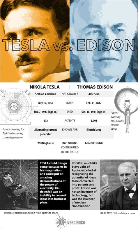 Nikola Tesla Edison Tesla And Edison Compared Infographic