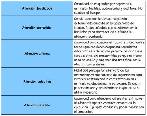 imagenes sensoriales significado y ejemplos definici 211 n y tipos de atenci 211 n materialesayudapt