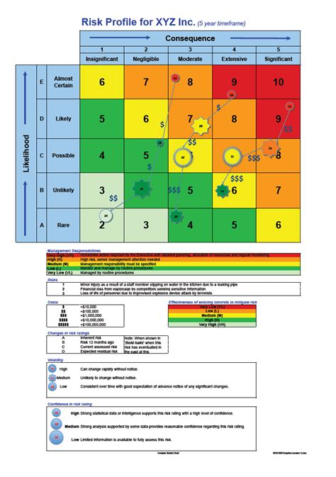 risk matrix template excel risk matrix template excel elemental photograph figure 3