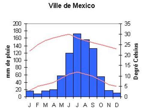 diagramme ombrothermique climat equatorial m 233 t 233 o climat et temp 233 ratures a la d 233 couverte du mexique