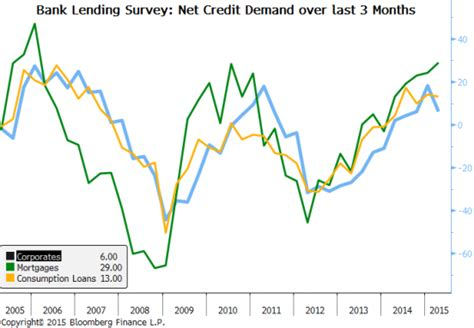 bank lending survey ecb s qe ambitions get a boost from bank lending survey