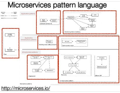 pattern language for microservices a pattern language for microservices sfmicroservices