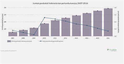 chart film indonesia 2016 jumlah penduduk indonesia dan pertumbuhannya 2007 2016
