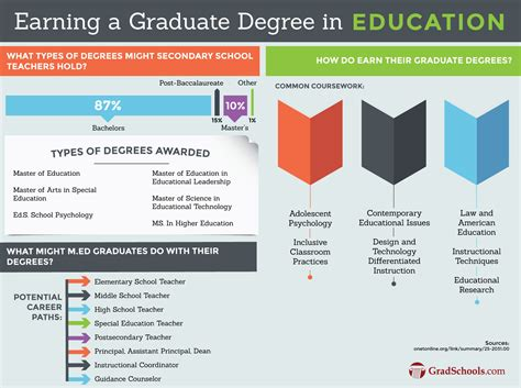 Of Arizona Mba Pay by Masters Degree In Education M Ed Programs