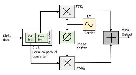 qpsk diagram digital communication quadrature phase shift keying
