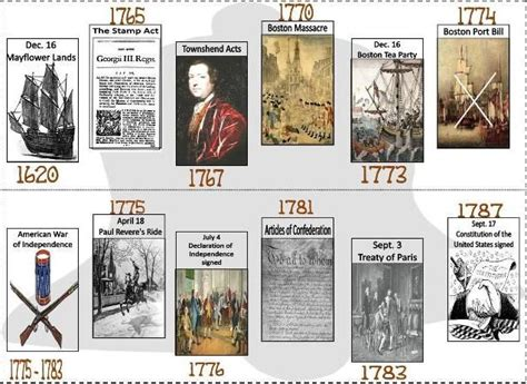 American Revoltion Top Cards Template by 25 Best Ideas About American Revolution Timeline On