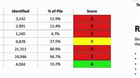Data Quality Scorecard Youtube Data Quality Scorecard Template