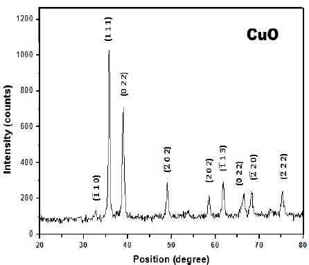 xrd pattern cuo xrd pattern of cuo nanomaterials scientific image