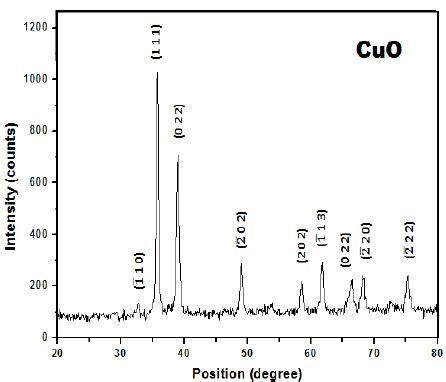 xrd pattern of copper oxide nanoparticles xrd pattern of cuo nanomaterials scientific image