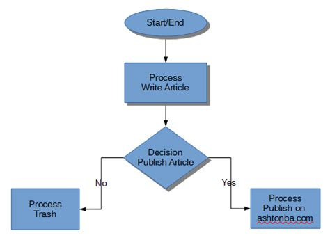 flowchart model basic process diagram wiring diagram schemes