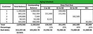 what is an aging schedule definition meaning example