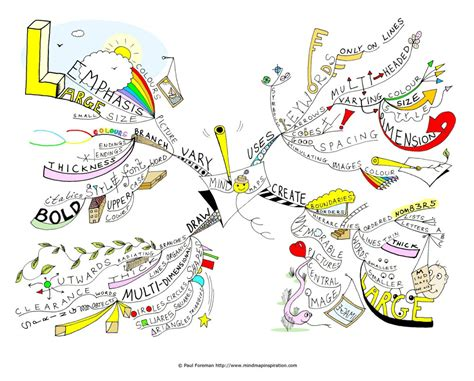 draw a mind map the complete guide on how to mind map for beginners