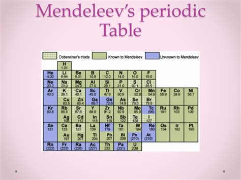 the perodic table