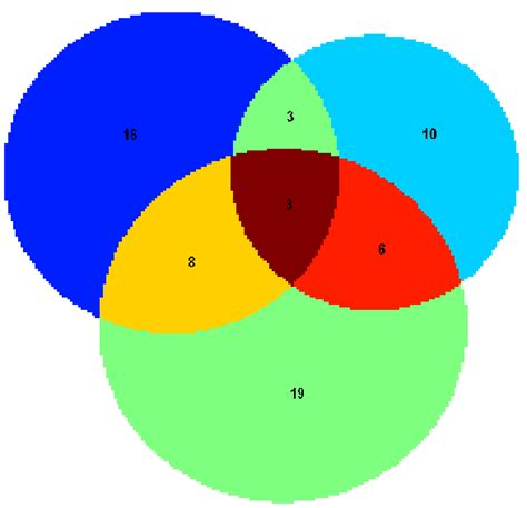 venn diagram proportional proportional venn diagrams file exchange matlab central