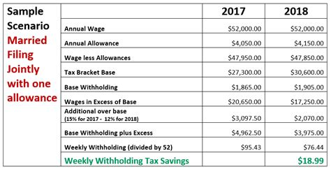 payroll tax tables 2018 irs 2018 income tax withholding tables published paylocity