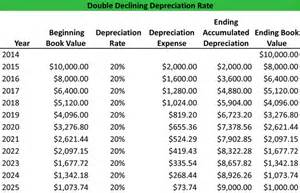 what is the double declining balance method definition