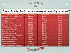 roi home improvements renovation loans and return on investment kristalli real