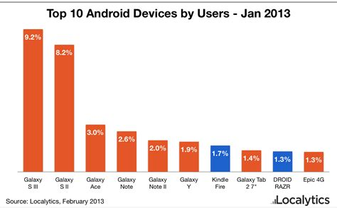 top 10 android androids new top device samsung dominating mobile minute
