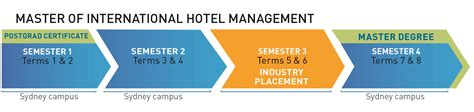 postgraduate degrees hotel business management bmihms