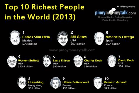 see the top 10 richest richest in the world top 10 list of wealthiest