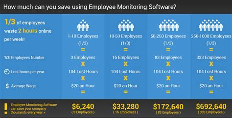 monitoring software surveilstar employee monitoring software pc and web
