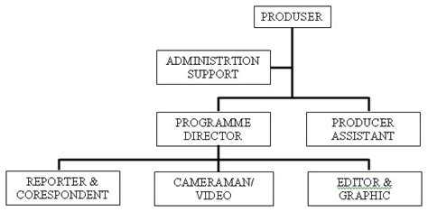 membuat struktur organisasi hotel broadcast stasion struktur dan job desk departemen news