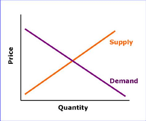 Supply And Demand by Nes Collecting The Of Supply Demand Gamingrebellion