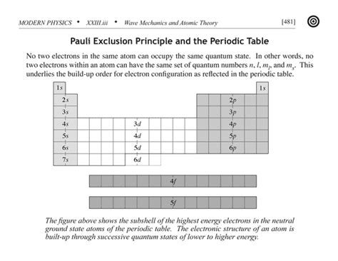Mcat Periodic Table by Mcat Physics Flashcard Pauli Exclusion Principle And The