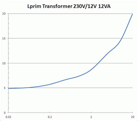 inductor transformer ratio measure inductance of transformer 28 images measurement of capacitance by transformer ratio