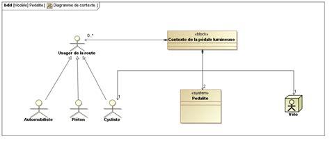 sysml diagramme de contexte le contexte