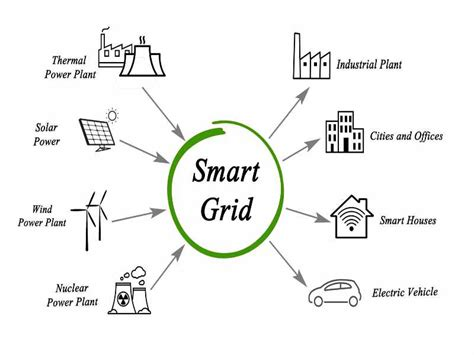 Smart Mba Registration By Uk Ministry Of Education by Grid Fund Ontario Opens 2018 Of Smart Grid Fund