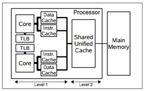 power memory architecture books openmp
