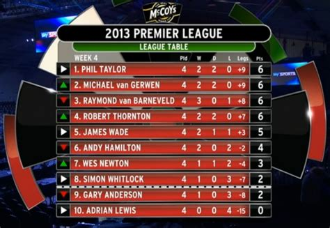 premier league tabelle torschützen premier league darts 2013 ergebnisse 4 spieltag in