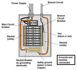 electrical wiring inspection 17 best images about construction building inspection on