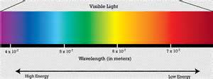 Wavelength Range Of Visible Light by Why Because Science
