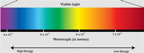 electromagnetic spectrum why because science