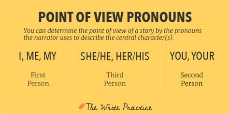 biography is written in what point of view the ultimate point of view guide third person omniscient
