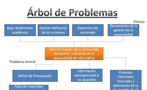 el problema de los 8466659730 iutm machiques informatica un ejemplo del arbol del problema