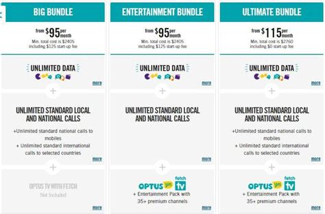 optus discounts unlimited bundles available from